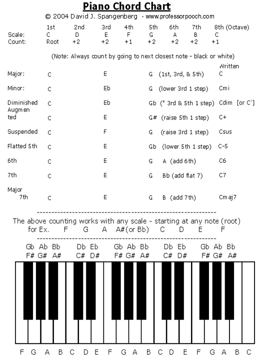 Piano piano chords names : piano chords chart 2015Confession